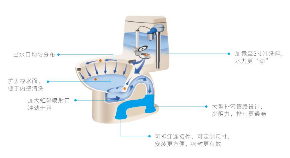 Unique Siphon System, Clean and Covenient