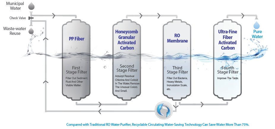 Circulating Water-saving Technology