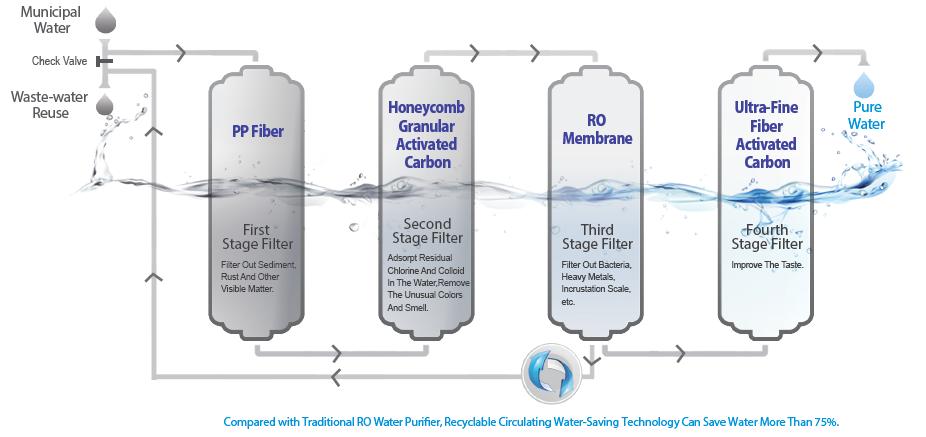 Circulating Water-saving Technology